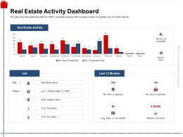 Real Estate Activity Dashboard Price Ppt Powerpoint Presentation Slides Samples