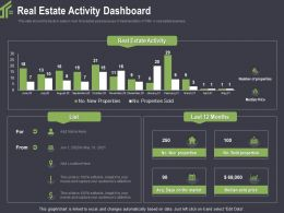 Real Estate Activity Dashboard Sold Ppt Powerpoint Pictures Designs Download
