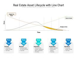 Real Estate Asset Lifecycle With Line Chart