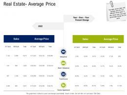 Real Estate Average Price Commercial Real Estate Property Management Ppt Portfolio Display
