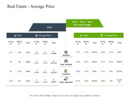 Real Estate Average Price Construction Industry Business Plan Investment Ppt Brochure