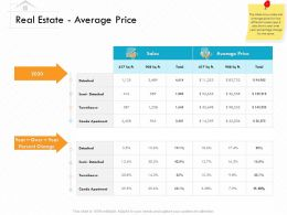 Real Estate Average Price Semi Detached Ppt Powerpoint Presentation Gallery Files