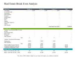 Real Estate Break Even Analysis Construction Industry Business Plan Investment Ppt Topics