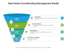 Real Estate Crowdfunding Management Model