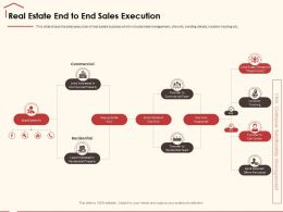 Real Estate End To End Sales Execution Requests Site Ppt Powerpoint Presentation Layouts Show