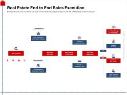 Real Estate End To End Sales Execution Visit Ppt Powerpoint Presentation Slides Mockup