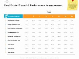 Real Estate Financial Performance Measurement Return Ppt Powerpoint Presentation Ideas