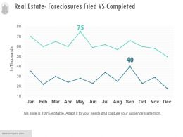 Real Estate Foreclosures Filed Vs Completed Sample Of Ppt