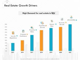 Real Estate Growth Drivers M3159 Ppt Powerpoint Presentation Styles Infographic Template