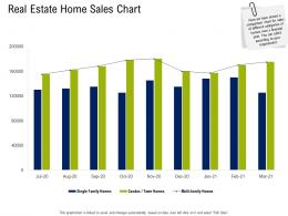 Real Estate Home Sales Chart Commercial Real Estate Property Management Ppt Layout
