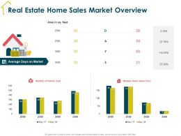 Real Estate Home Sales Market Overview M1938 Ppt Powerpoint Presentation Infographic Template Microsoft