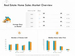 Real Estate Home Sales Market Overview M3161 Ppt Powerpoint Presentation File Design