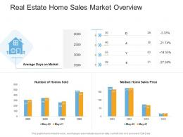 Real Estate Home Sales Market Overview Real Estate Management And Development Ppt Pictures