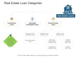 Real Estate Loan Categories Real Estate Management And Development Ppt Themes