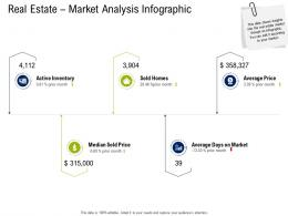 Real Estate Market Analysis Infographic Commercial Real Estate Property Management Ppt Icon Slide
