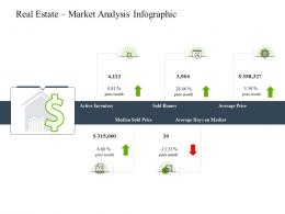 Real Estate Market Analysis Infographic Construction Industry Business Plan Investment Ppt Pictures