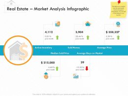 Real Estate Market Analysis Infographic M3154 Ppt Powerpoint Presentation Inspiration