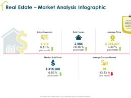 Real Estate Market Analysis Infographic Prior Month Ppt Powerpoint Presentation Professional Shapes