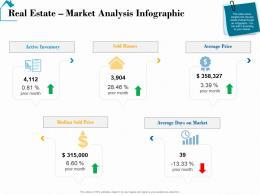 Real Estate Market Analysis Infographic Real Estate Detailed Analysis Ppt Deck