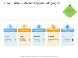 Real Estate Market Analysis Infographic Real Estate Management And Development Ppt Microsoft
