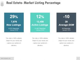 Real Estate Market Listing Percentage Sample Of Ppt