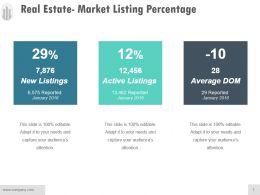 Real Estate Market Listing Percentage Sample Of Ppt