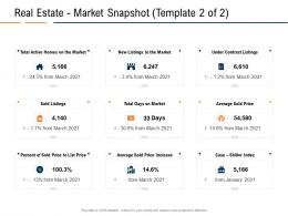 Real Estate Market Snapshot Listings Real Estate Industry In Us Ppt Powerpoint Presentation Pictures Rules