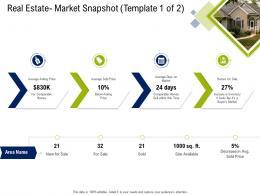 Real Estate Market Snapshot Market Commercial Real Estate Property Management Ppt Information