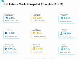 Real Estate Market Snapshot Market Real Estate Detailed Analysis Ppt Show