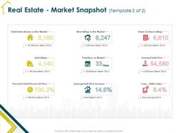 Real Estate Market Snapshot Template 2 Of 2 Price Ppt Powerpoint Presentation Show Model