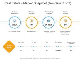 Real Estate Market Snapshot Template Average Real Estate Management And Development Ppt Microsoft