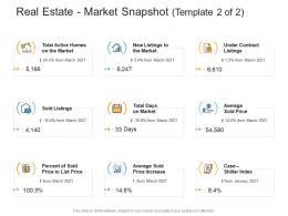 Real Estate Market Snapshot Template Market Real Estate Management And Development Ppt Inspiration