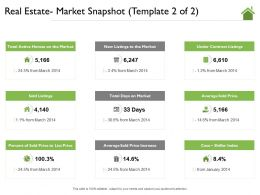 Real Estate Market Snapshot Template New Listings Ppt Powerpoint Presentation Ideas Icon