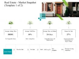 Real Estate Market Snapshot Template Of Price Construction Industry Business Plan Investment Ppt Tips