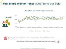 Real Estate Market Trends One Trend Per Slide Miami Ppt Powerpoint Presentation Outline Introduction