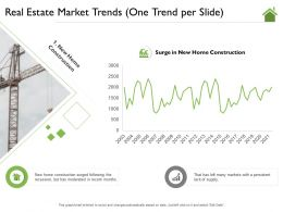 Real Estate Market Trends One Trend Per Slide That Ppt Powerpoint Presentation Icon Visual Aids