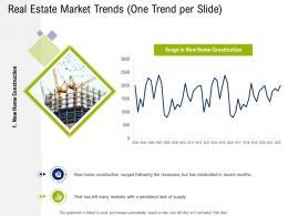 Real Estate Market Trends Supply Commercial Real Estate Property Management Ppt Model Maker