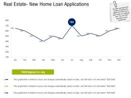 Real Estate New Home Loan Applications Commercial Real Estate Property Management Ppt Ideas