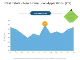 Real Estate New Home Loan Applications Highest Real Estate Management And Development Ppt Brochure