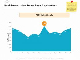 Real Estate New Home Loan Applications M3155 Ppt Powerpoint Presentation Backgrounds