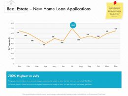 Real Estate New Home Loan Applications M3156 Ppt Powerpoint Presentation Professional Show