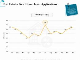 Real Estate New Home Loan Applications Real Estate Detailed Analysis Ppt Show