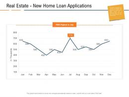 Real Estate New Home Loan Applications Real Estate Industry In Us Ppt Designs Download