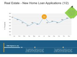 Real Estate New Home Loan Applications Thousands Real Estate Management And Development Ppt Information
