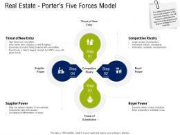 Real Estate Porters Five Forces Model Commercial Real Estate Property Management Ppt Background