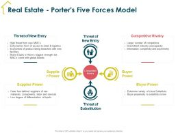 Real Estate Porters Five Forces Model Entry Barrier Ppt Powerpoint Presentation Show Sample