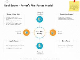 Real Estate Porters Five Forces Model M3157 Ppt Powerpoint Presentation Model Clipart