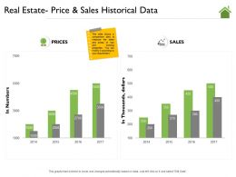 Real Estate Price And Sales Historical Data M2196 Ppt Powerpoint Presentation Styles Influencers