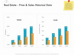 Real Estate Price And Sales Historical Data M3158 Ppt Powerpoint Presentation Ideas Themes