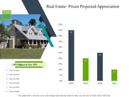 Real Estate Prices Projected Appreciation Construction Industry Business Plan Investment Ppt Rules
